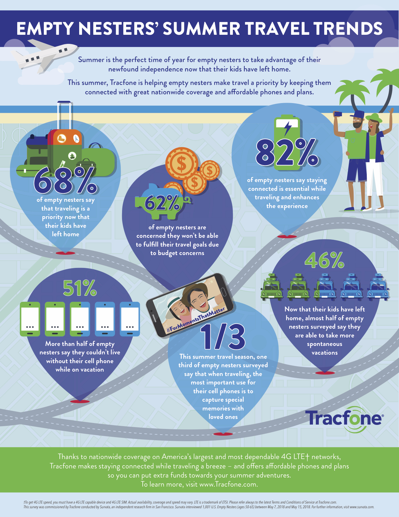 Empty Nesters' Summer Travel Trends Infographic